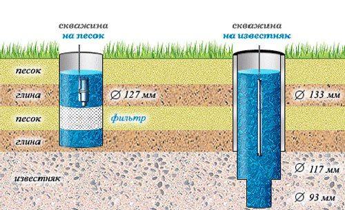 Схема розрахунку глибини свердловини
