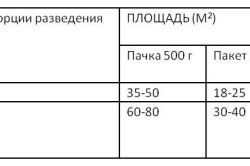 Пропорції клею для різних шпалер