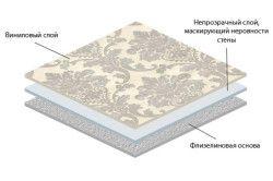 Структура шарів флізелінових шпалер