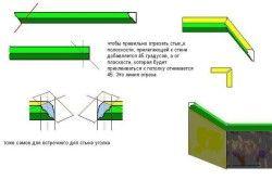 Схема поклейки стельового плінтуса