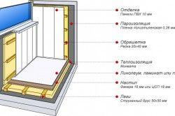 Схема-приклад внутрішньої обробки пластиковими панелями
