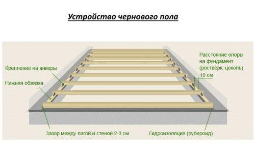 Пристрій чорнової підлоги на лагах