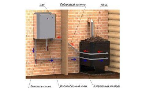 Схема нагріву води в бані