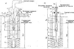 Схеми промивання, використовувані при бурінні геотехнологических свердловин