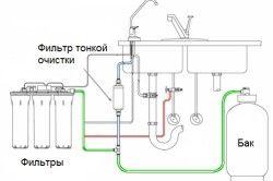 Схема системи очищення води зі свердловини