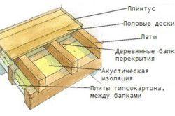 Схема утеплення підлоги веранди