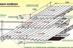 Схема укладання шиферу на дах веранди