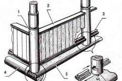 Схема установки колон для веранди