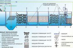 Принцип роботи септика з хімічної очищенням