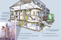 Система повітряного опалення