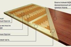 Таблиця типових розмірів дверних прорізів
