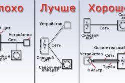 Схеми підключення зварювальних апаратів