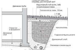 Складові стовпчастих фундаментів: 1. Гравійно-піщана подушка. 2. Опорна плита. 3. Засипний грунт. 4. Збірний залізобетонний стовп. 5. Арматурний каркас. 6. Монолітний бетон. 7. Асбоцементна труба.