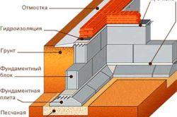 Схема стрічкового фундаменту із залізобетонних або бетонних блоків.