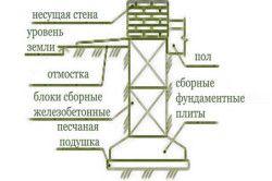 Схема стрічкового фундаменту