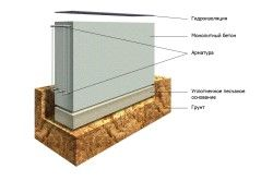 Принцип монтажу залізобетонних плит для стрічкового фундаменту