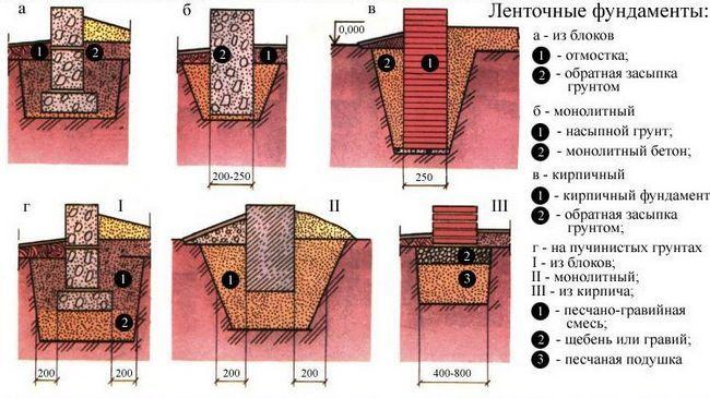 Фото - Який фундамент побудувати на рухливих грунтах?