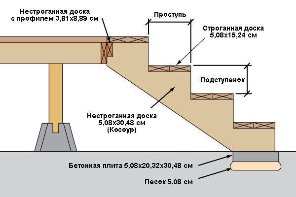 Схема фундаменту зі ступенями для веранди.