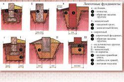 Різновид стрічкового фундаменту.