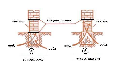 Схема гідроізоляції цоколя