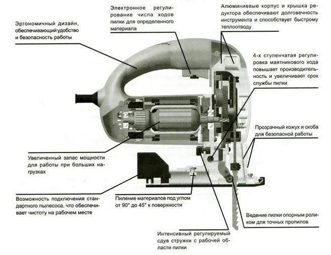 пристрій електролобзика