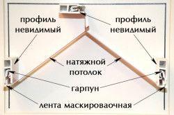 Схема кріплення натяжної стелі