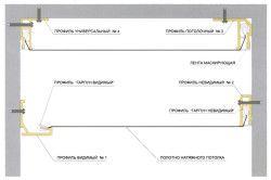 Схема дворівневого натяжної стелі