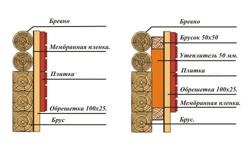 Схема стін з деревяного бруса