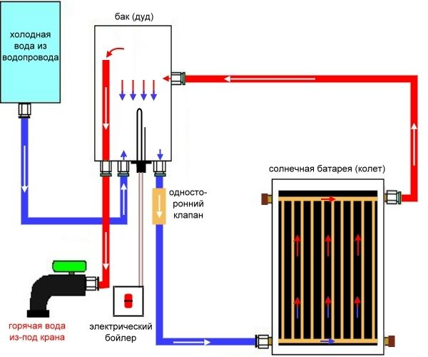 Схема роботи сонячного бойлера