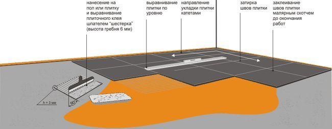 Порядок укладання кахлю на підлогу