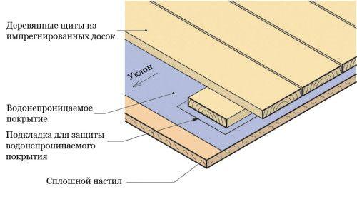 Фото - Який підлогу краще зробити на веранді?