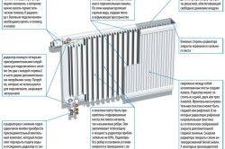 Приклад пристрою пластинчастого радіатора опалення