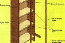 Схема конструкції балконного шафи