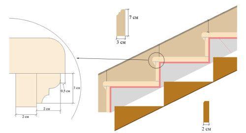 Схема облицювання сходів мармуром