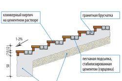 Схема облицювання клінкерною цеглою і бруківкою