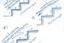 Схема правильної і неправильної послідовності облицювання