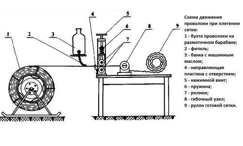 Фото - Який верстат використовується для виготовлення сітки рабиці своїми руками?