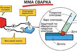 Схема зварювання плавкими електродами на змінному струмі