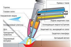 Елементи зварювального устаткування напівавтоматичного характеру для роботи в газовому середовищі