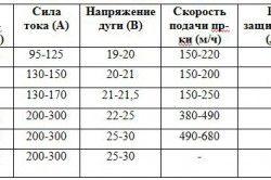 Розрахунок сили струму для різної товщини металу