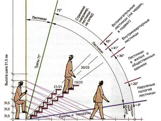 Фото - Який кут нахилу сходів зручний і безпечний?