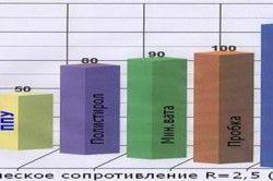 Графік теплоізоляційних властивостей утеплювачів.