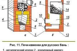 Схема печі-камянки
