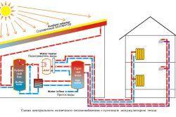 Фото - Який вид опалення приватного будинку вибрати?