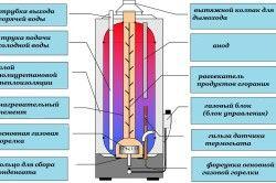 Схема газового водонагрівача