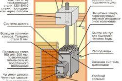 Схема пристрою металевої печі