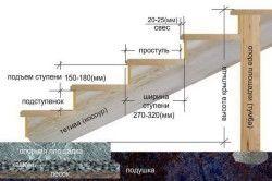 Схема деревяного ганку з розмірами