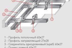 Схема каркаса гіпсокартонної стелі