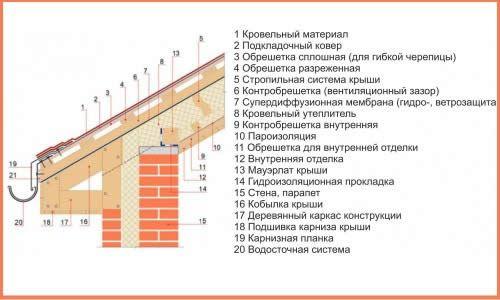 Фото - Який порядок встановлення даху