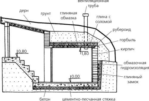 Схема пристрою льоху